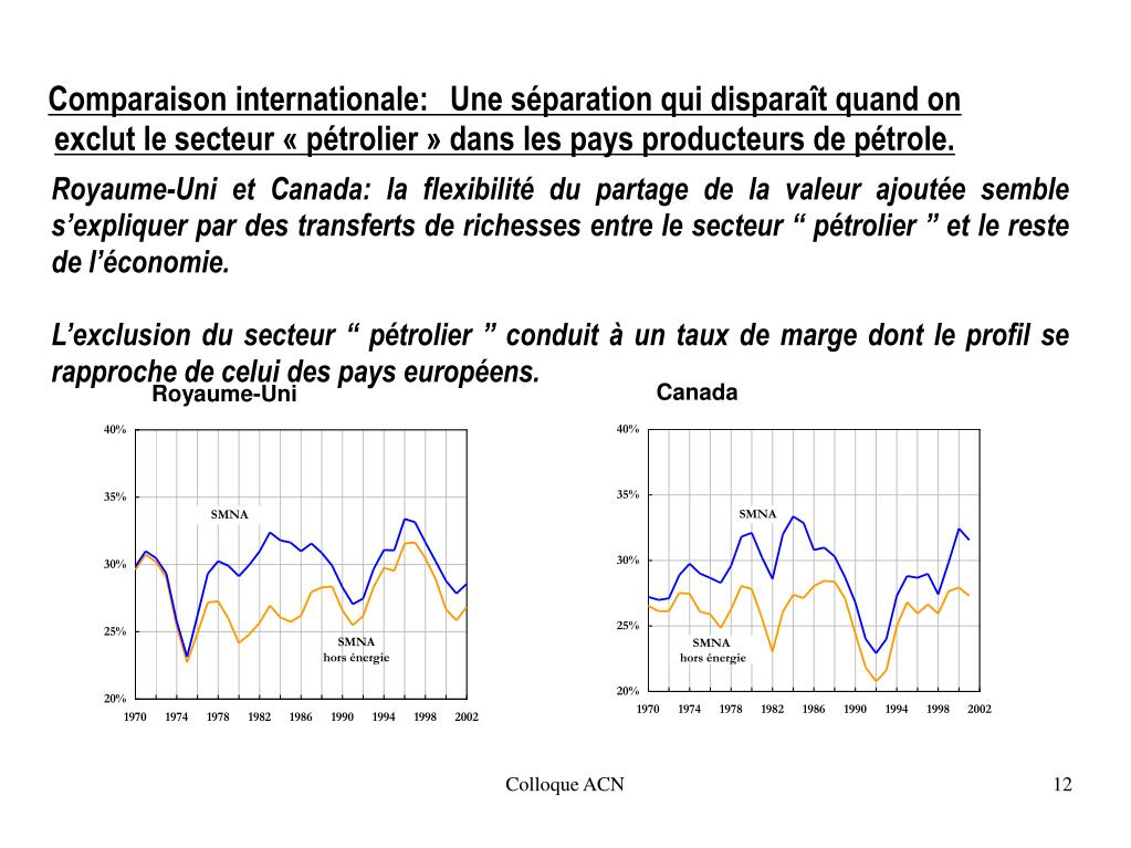 """Royaume-Uni et Canada: la flexibilité du partage de la valeur ajoutée semble s'expliquer par des transferts de richesses entre le secteur """"pétrolier"""" et le reste de l'économie."""
