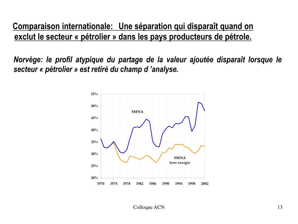 Norvège: le profil atypique du partage de la valeur ajoutée disparaît lorsque le secteur «pétrolier» est retiré du champ d'analyse.