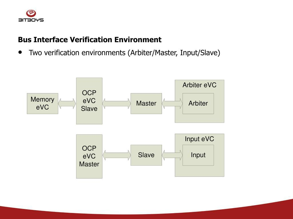 Bus Interface Verification Environment