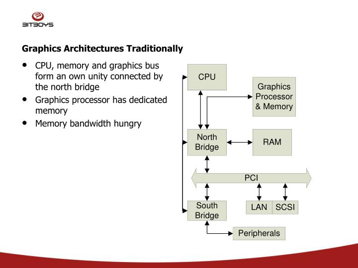 Graphics architectures traditionally
