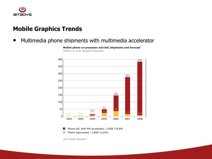Mobile graphics trends