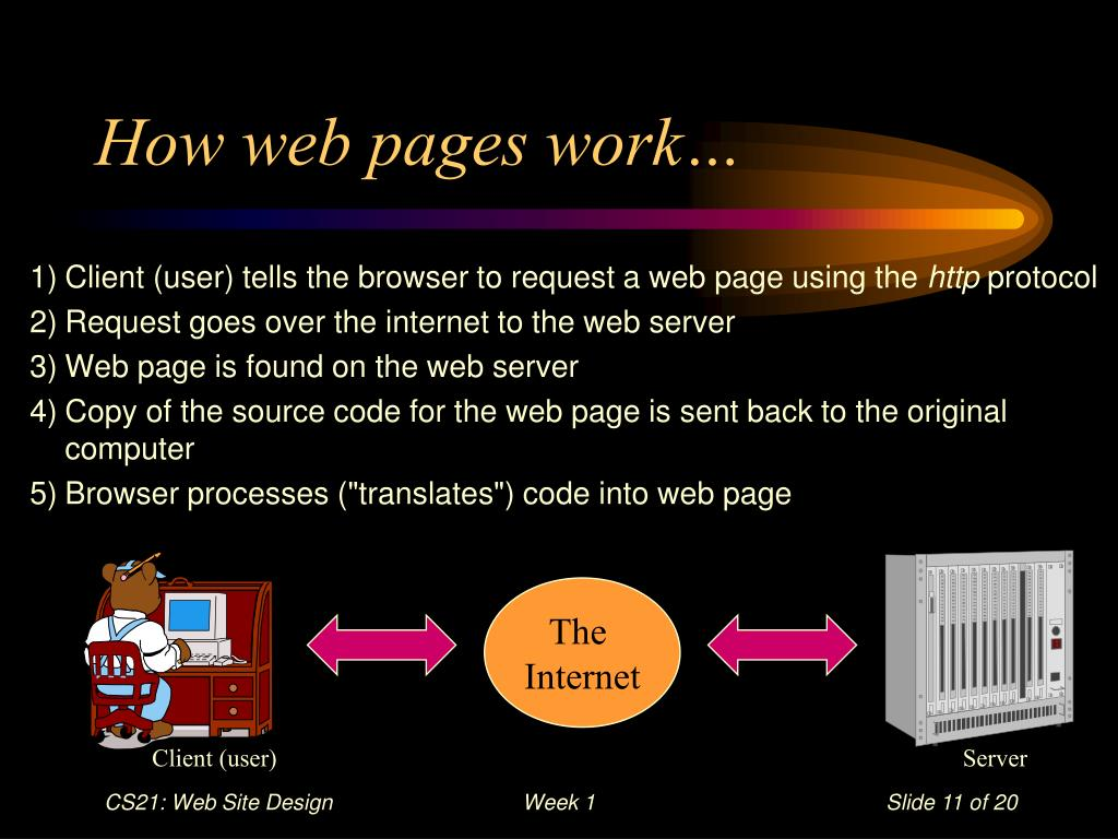 How web pages work…