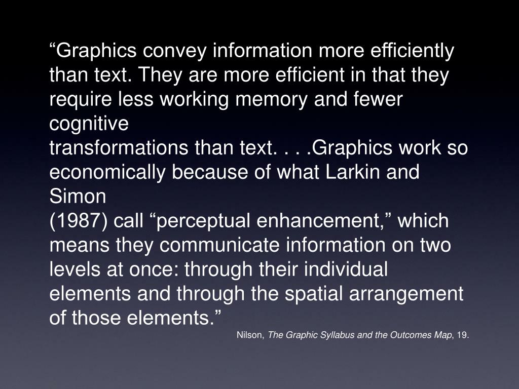 """Graphics convey information more efficiently"