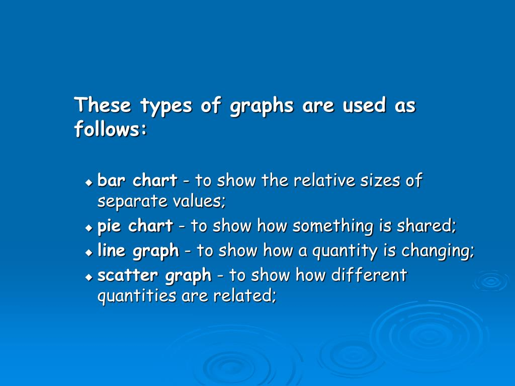These types of graphs are used as follows: