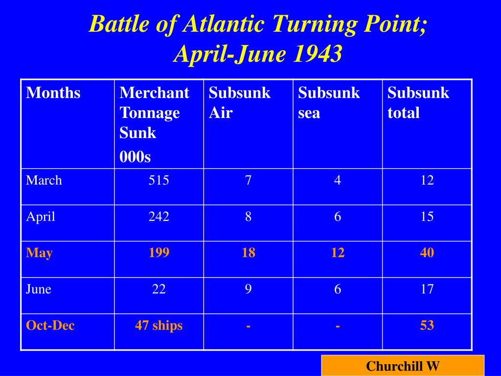 Battle of Atlantic Turning Point;