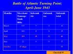 battle of atlantic turning point april june 1943