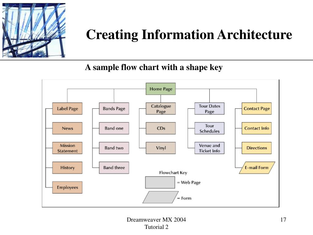 Creating Information Architecture