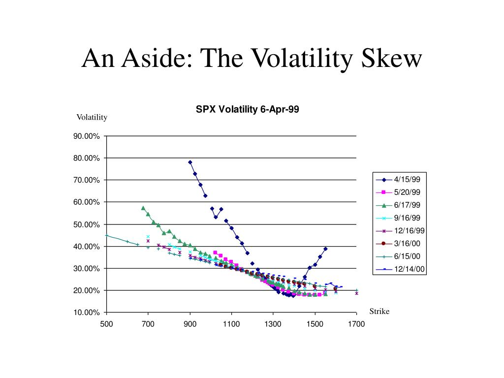 An Aside: The Volatility Skew
