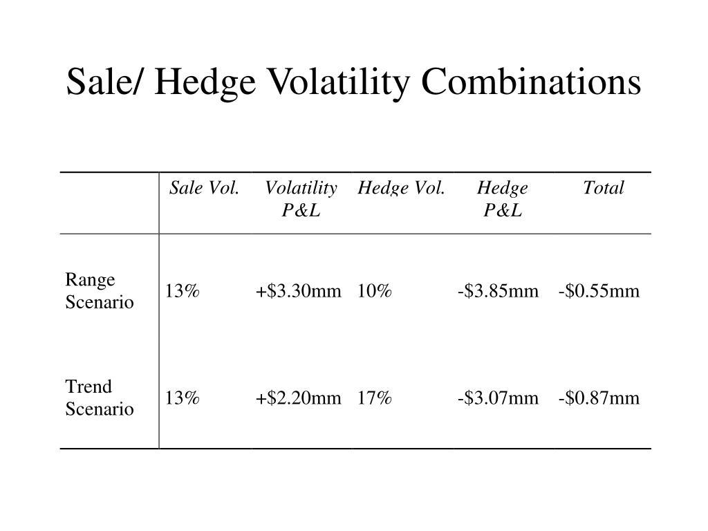 Sale/ Hedge Volatility Combinations
