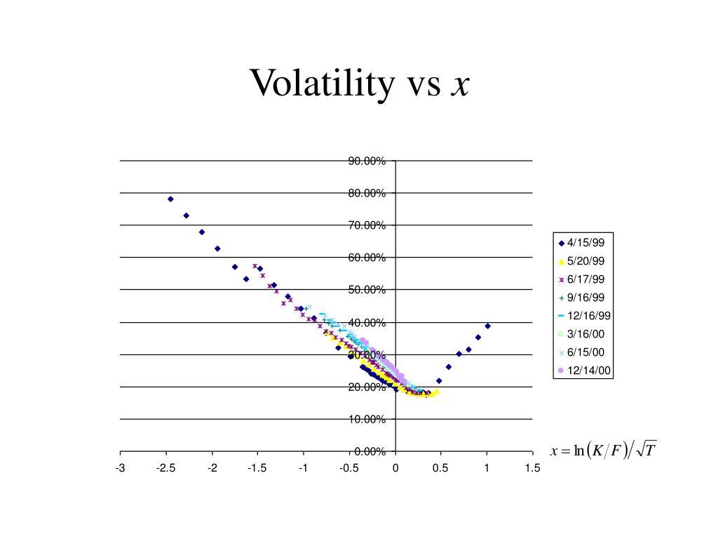 Volatility vs