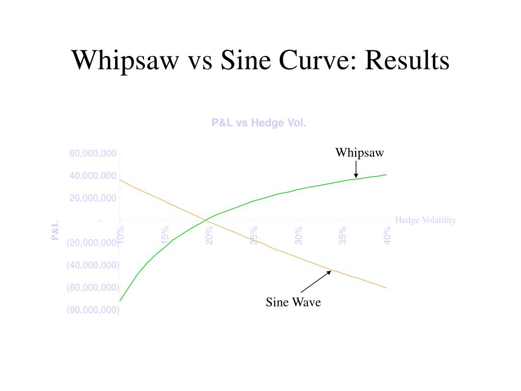 Whipsaw vs Sine Curve: Results