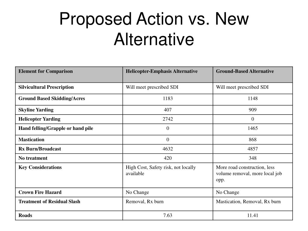 Proposed Action vs. New Alternative