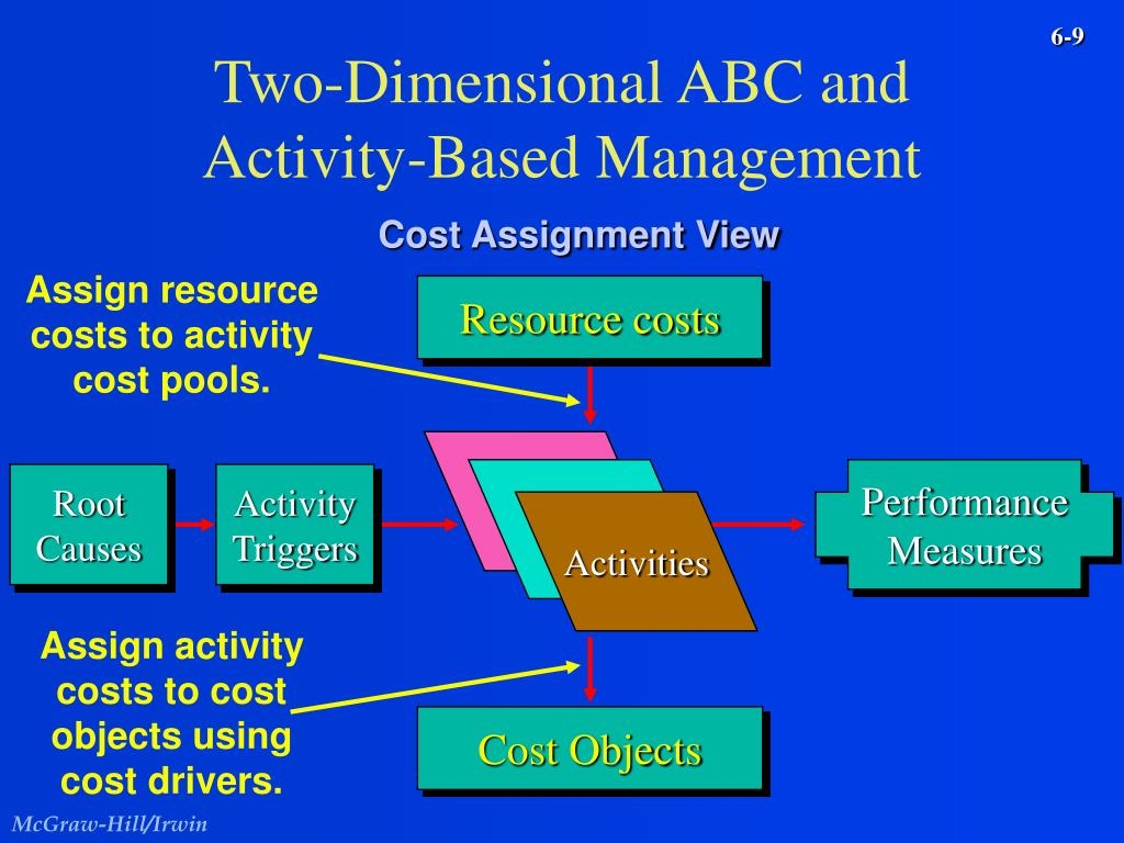 Assign resource