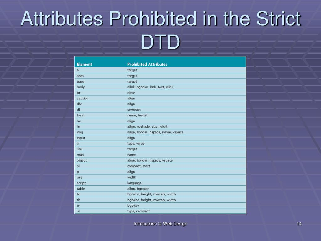 Attributes Prohibited in the Strict DTD