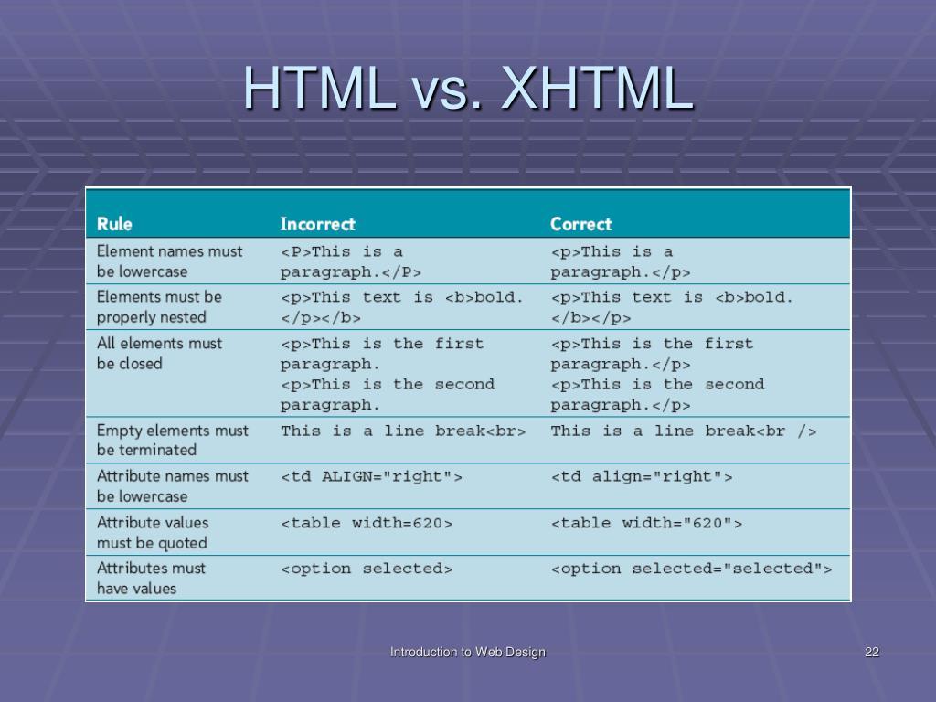 HTML vs. XHTML