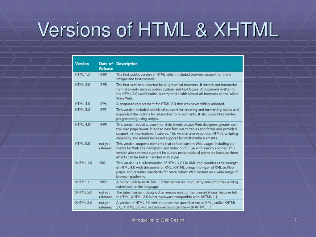 Versions of HTML & XHTML