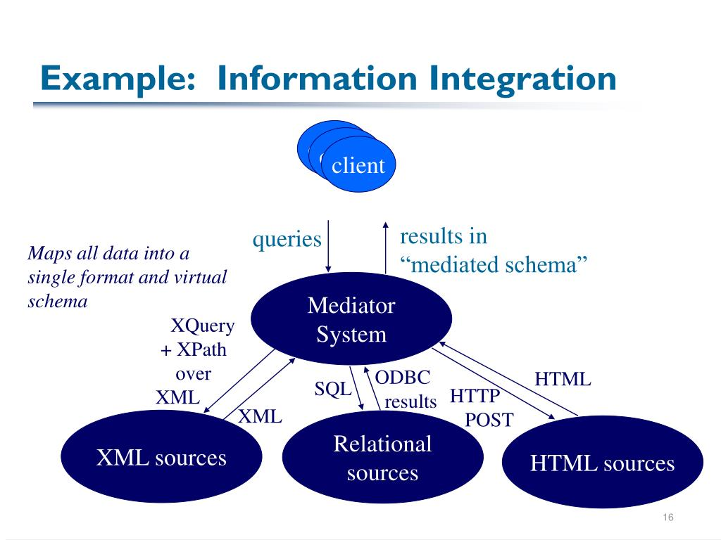 Example:  Information Integration