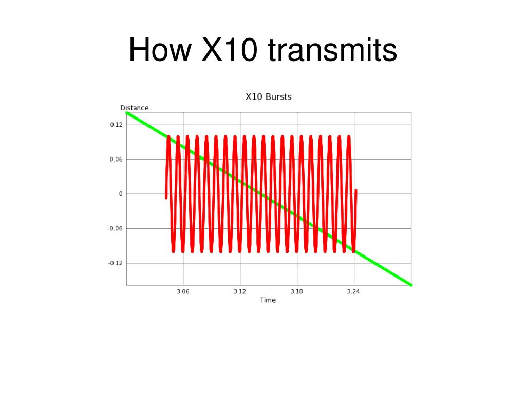 How X10 transmits