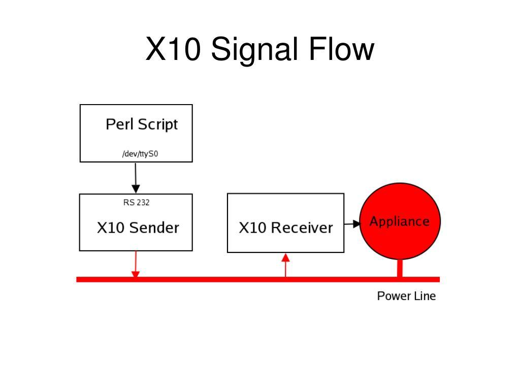 X10 Signal Flow