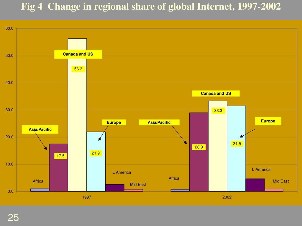 Fig 4  Change in regional share of global Internet, 1997-2002