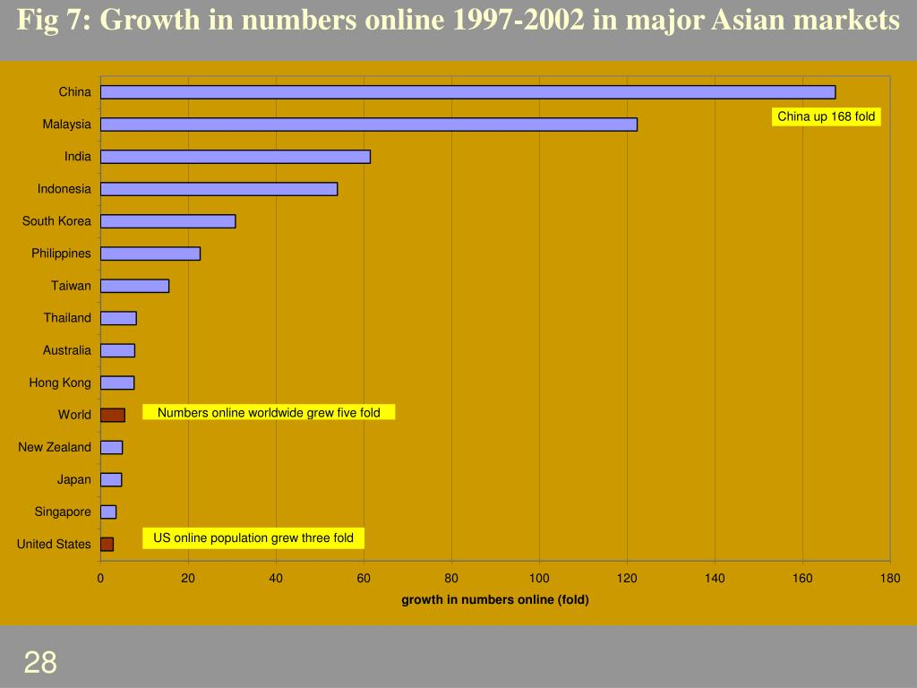 Fig 7: Growth in numbers online 1997-2002 in major Asian markets