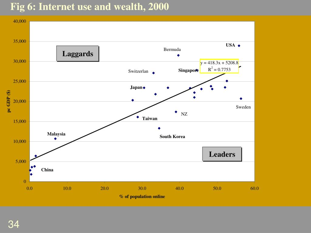 Fig 6: Internet use and wealth, 2000