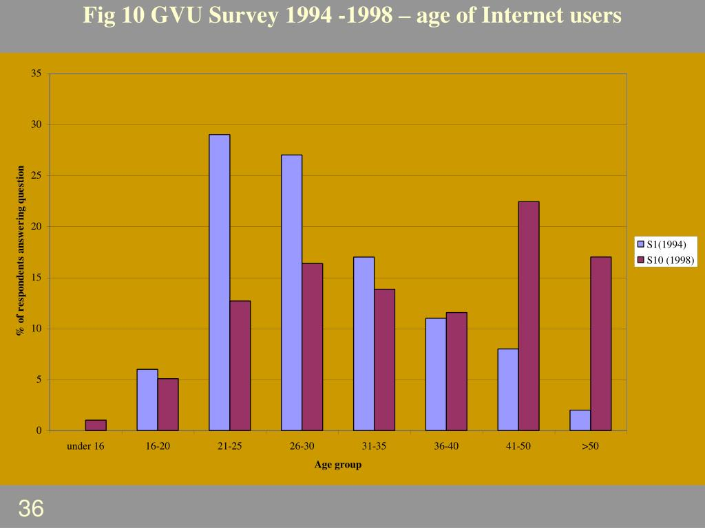 Fig 10 GVU Survey 1994 -1998 – age of Internet users