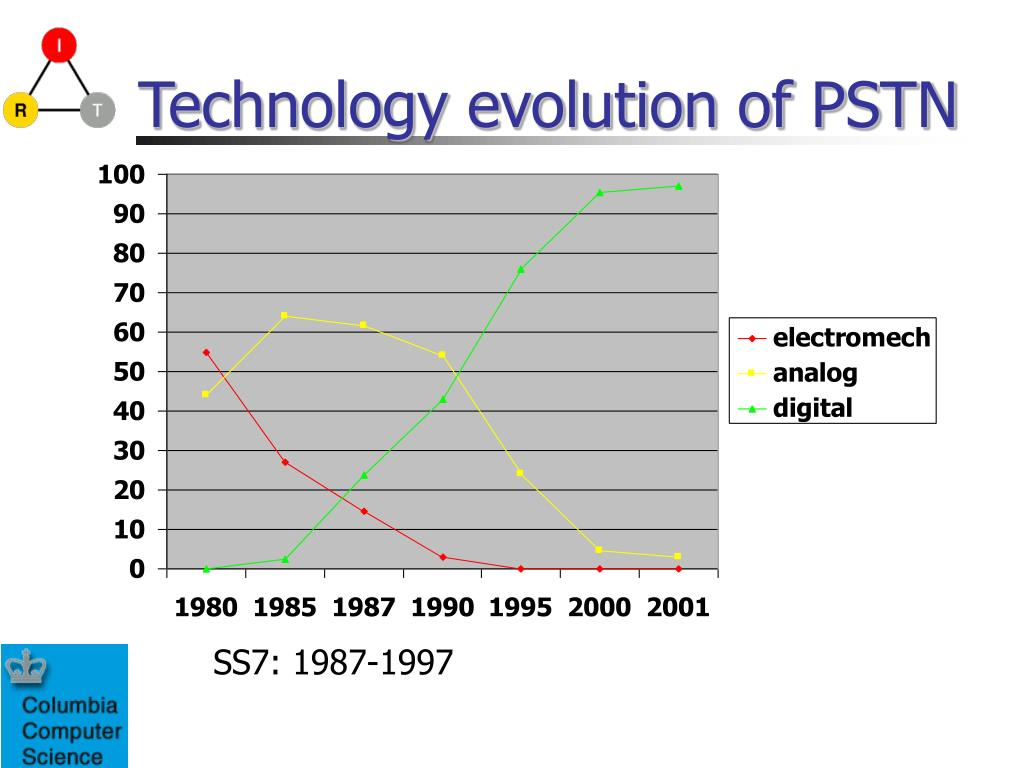 Technology evolution of PSTN