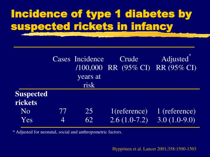 Incidence of type 1 diabetes by suspected rickets in infancy