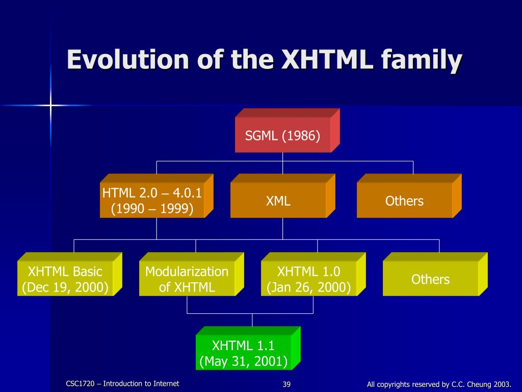 Evolution of the XHTML family