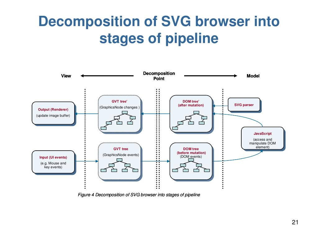 Decomposition of SVG browser into stages of pipeline