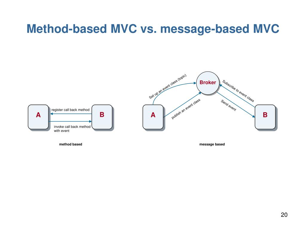 Method-based MVC vs. message-based MVC