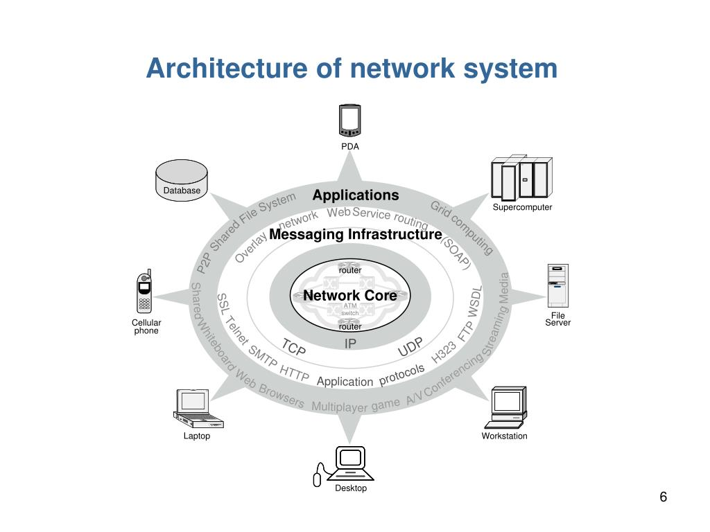 Architecture of network system