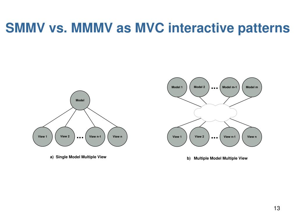 SMMV vs. MMMV as MVC interactive patterns