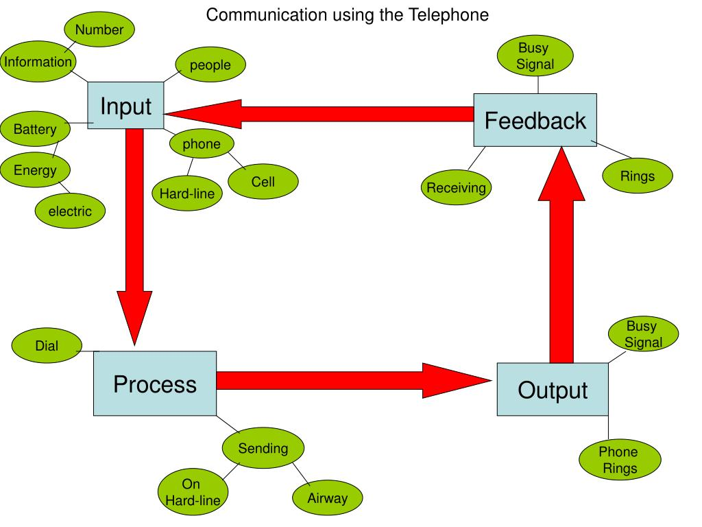 Communication using the Telephone