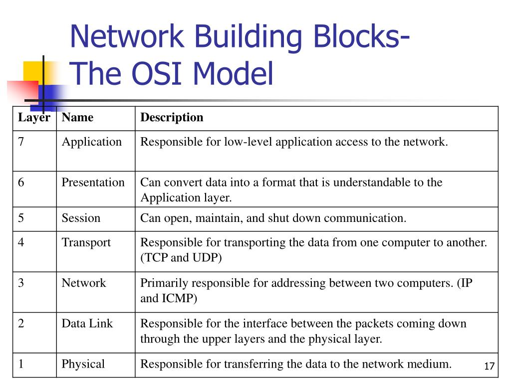 Network Building Blocks-
