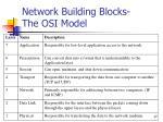 network building blocks the osi model