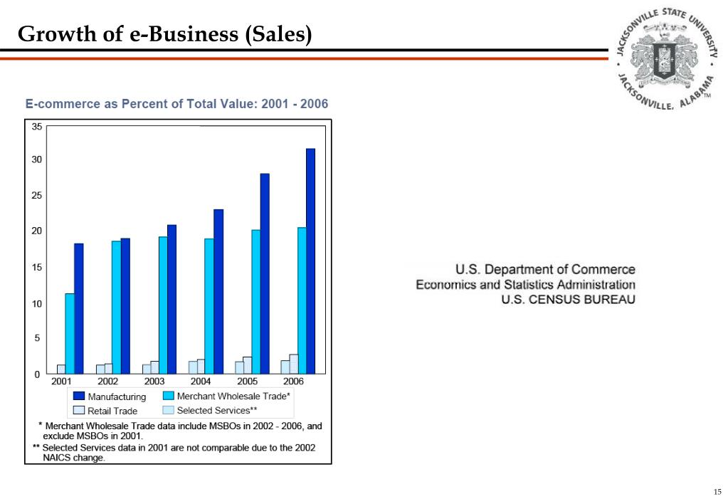 Growth of e-Business (Sales)