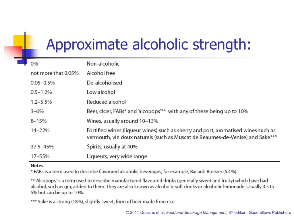 Approximate alcoholic strength:
