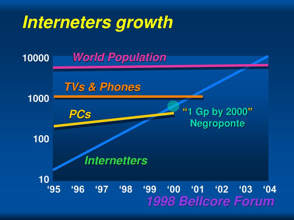 Interneters growth
