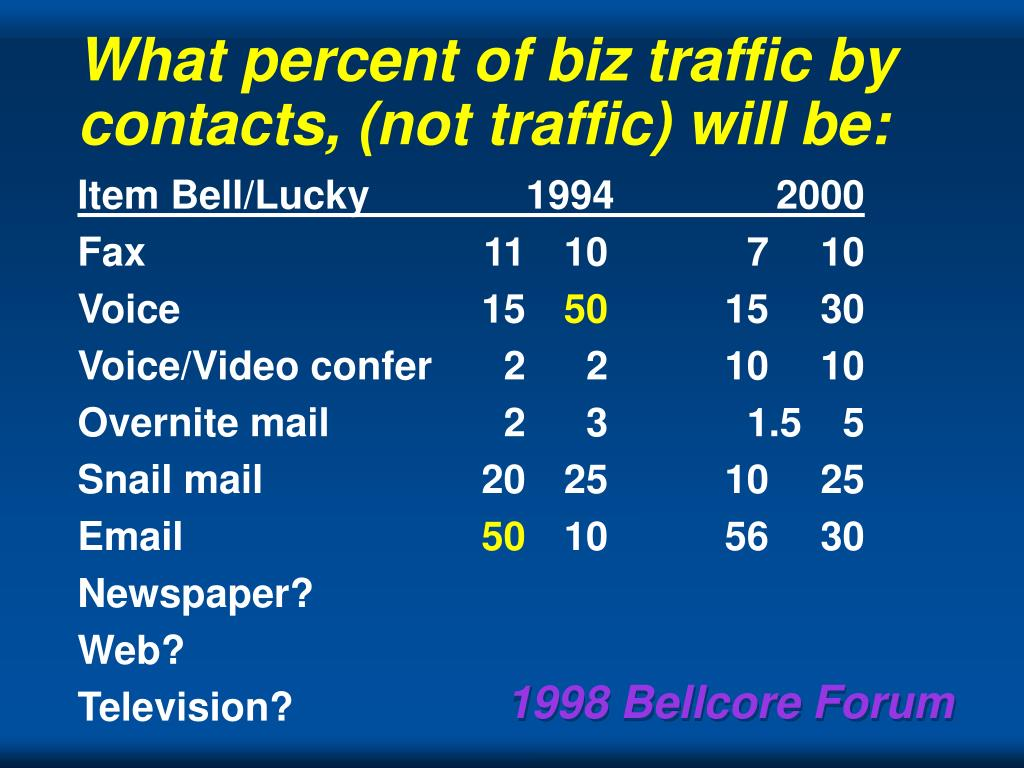 What percent of biz traffic by contacts, (not traffic) will be: