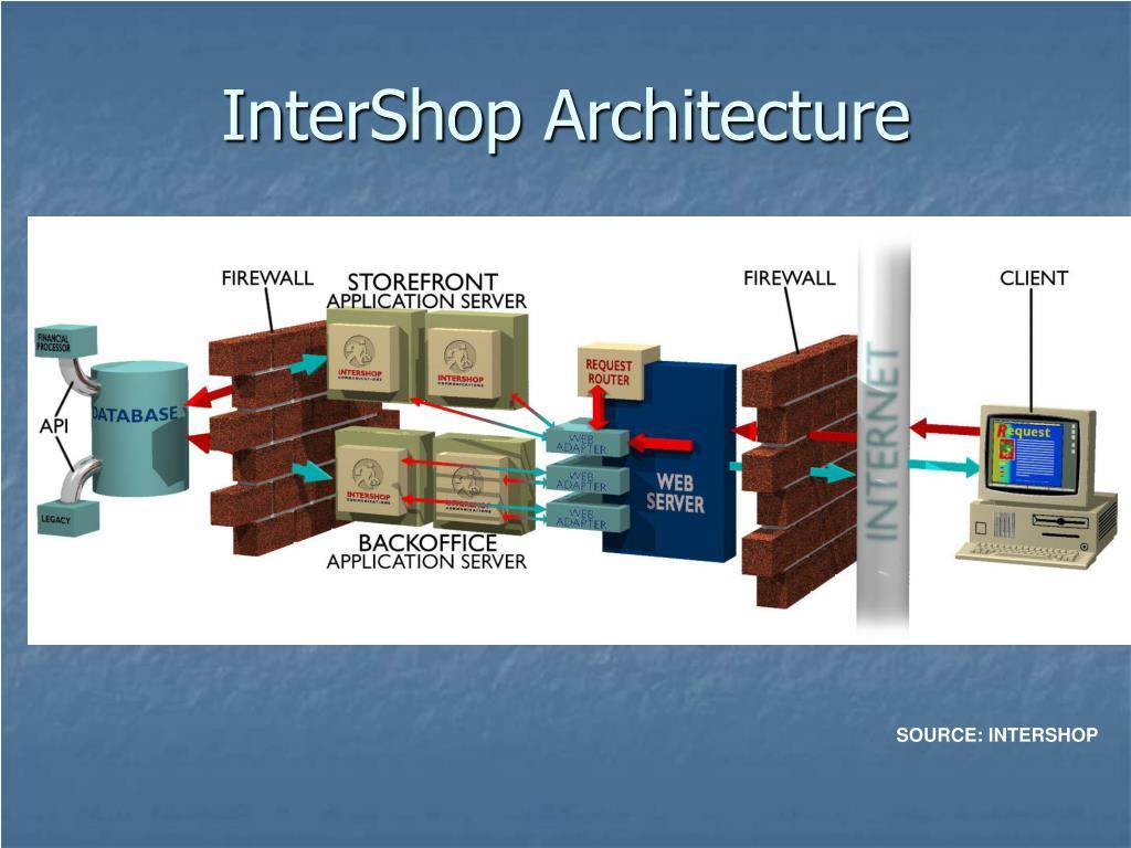 InterShop Architecture