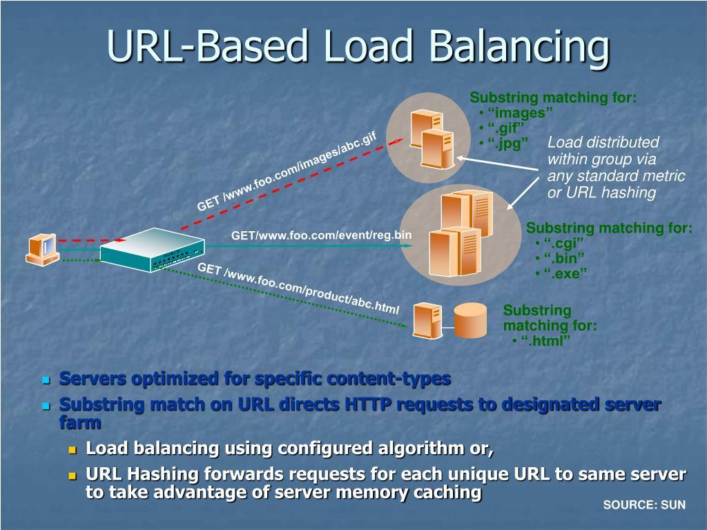 URL-Based Load Balancing