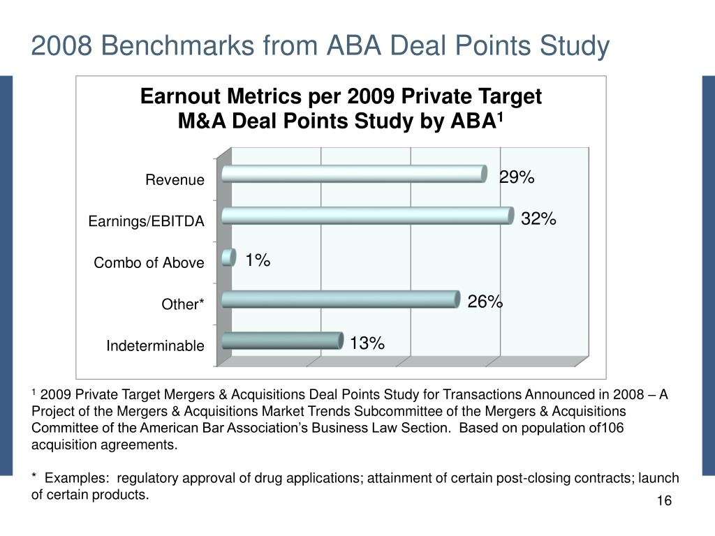 2008 Benchmarks from ABA Deal Points Study