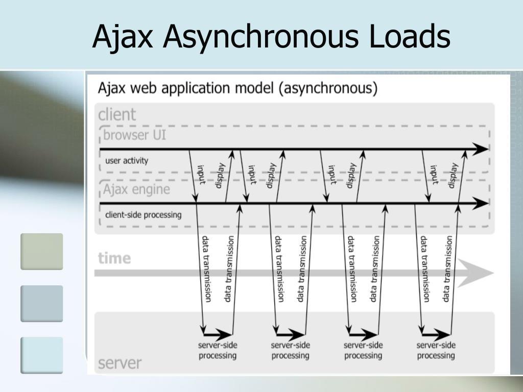 Ajax Asynchronous Loads