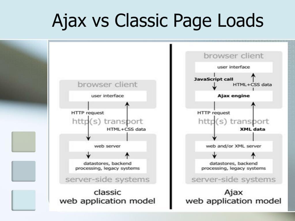 Ajax vs Classic Page Loads