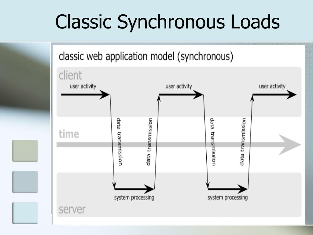 Classic Synchronous Loads