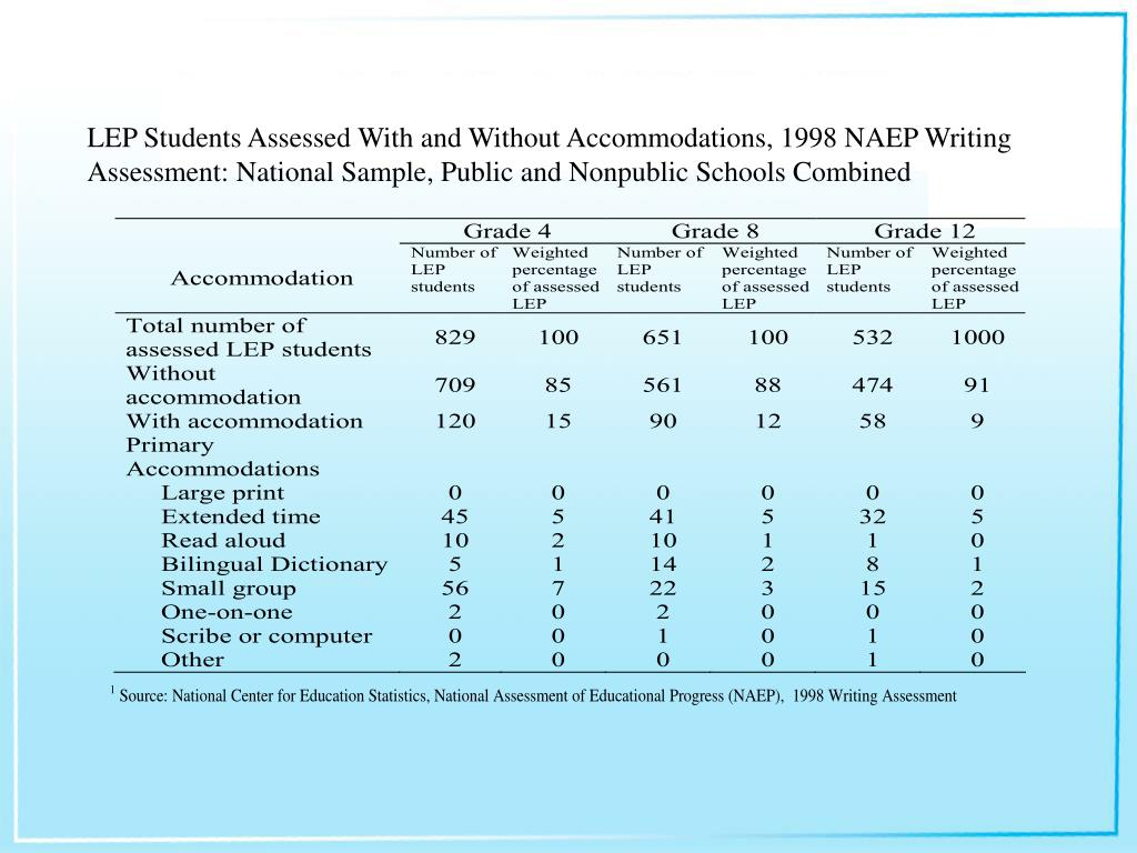 LEP Students Assessed With and Without Accommodations, 1998 NAEP Writing Assessment: National Sample, Public and Nonpublic Schools Combined