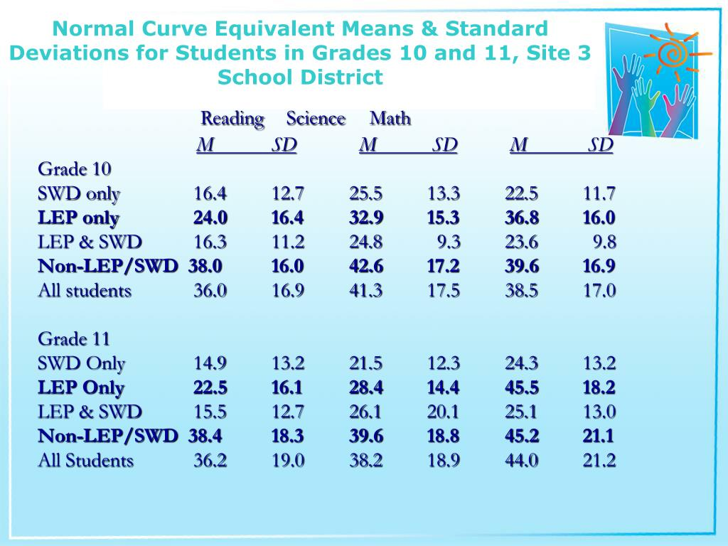Normal Curve Equivalent Means & Standard Deviations for Students in Grades 10 and 11, Site 3 School District