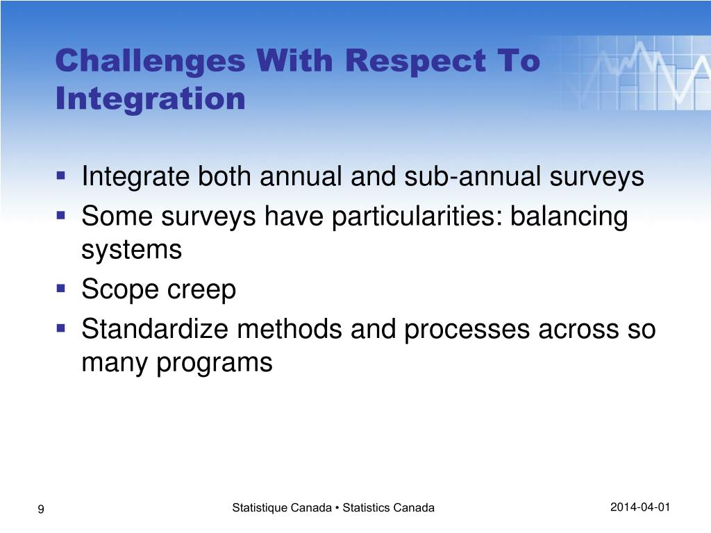 Challenges With Respect To Integration